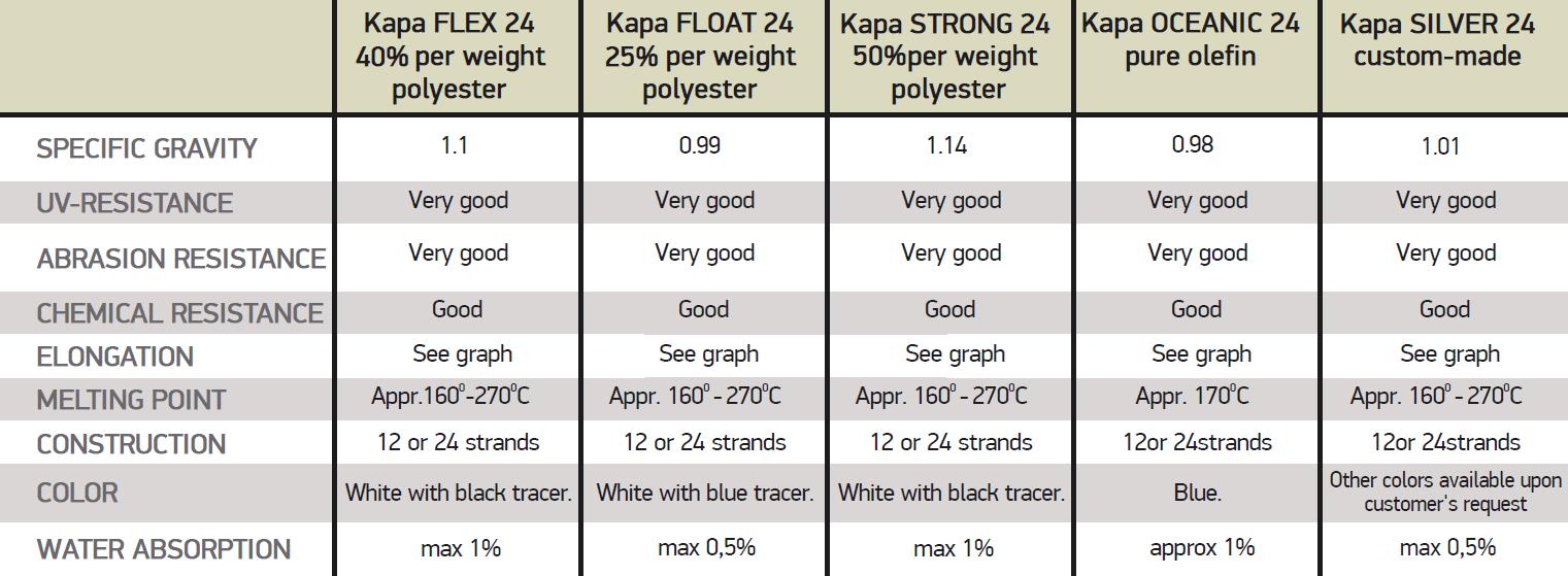 KAPA SERIES ROPES (FLEX, FLOAT, STRONG)